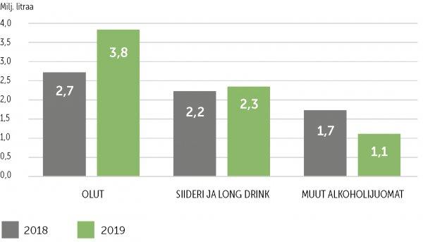 Alkoholin Tuonti Latviasta